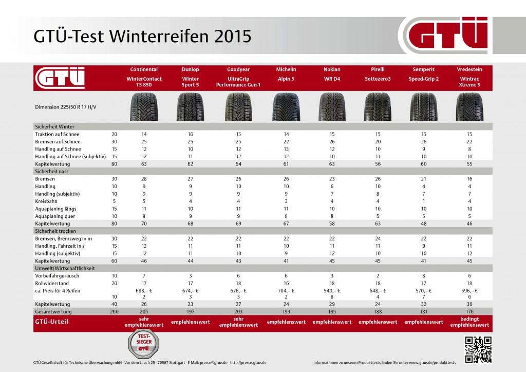 GTÜ-Test Winterreifen 2015: Ergebnistabelle